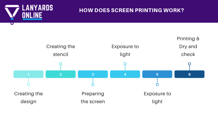 How does screen printing work?